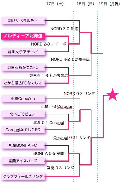 U-15 トーナメント対戦表