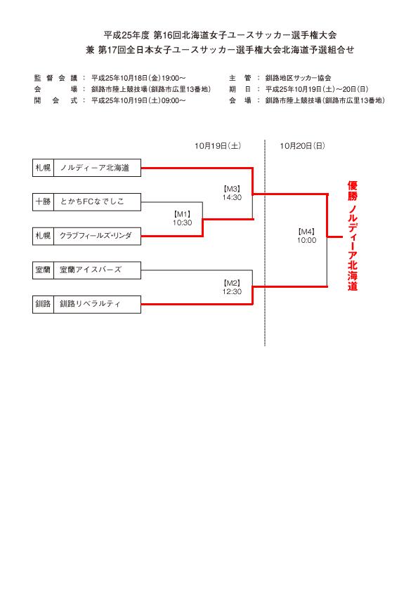 第16回北海道女子ユースサッカー選手権大会 兼 第17回全日本女子ユースサッカー選手権大会北海道予選トーナメント表